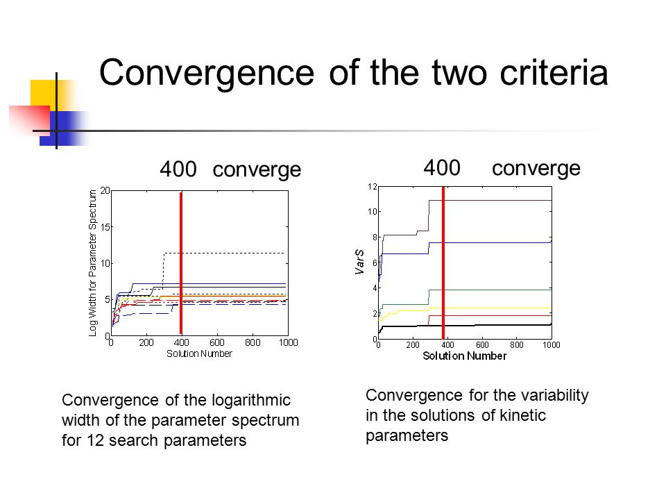 Convergence of the logarithmic width of the parameter spectrum for 12 search parameters Convergence for the variability in the solutions of kinetic parameters Convergence of the two criteria converge 400