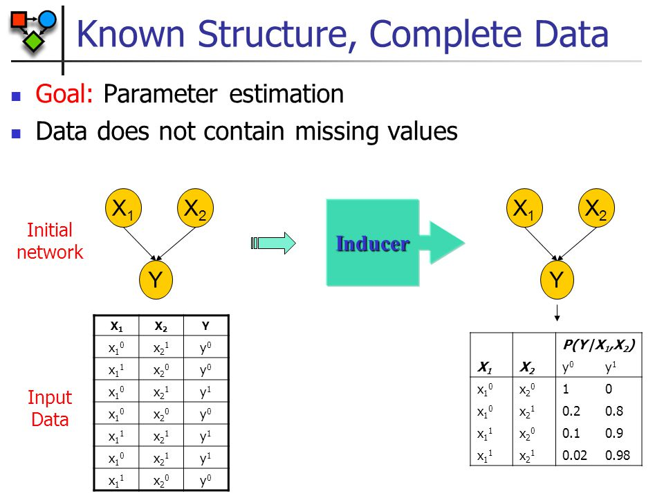 Unknown Structure, Complete Data Goal: Structure learning & parameter estimation Data does not contain missing values P(Y X 1,X 2 ) X1X1 X2X2 y0y0 y1y1 x10x10 x20x20 10 x10x10 x21x21 0.20.8 x11x11 x20x20 0.10.9 x11x11 x21x21 0.020.98 X1X1 Y X2X2 Inducer X1X1 X2X2 Y x10x10 x21x21 y0y0 x11x11 x20x20 y0y0 x10x10 x21x21 y1y1 x10x10 x20x20 y0y0 x11x11 x21x21 y1y1 x10x10 x21x21 y1y1 x11x11 x20x20 y0y0 Input Data X1X1 Y X2X2 Initial network