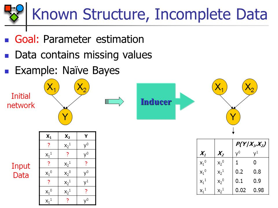 Bayesian Estimation in BayesNets Posteriors of  are independent given complete data Complete data d-separates parameters for different CPDs As in MLE, we can solve each estimation problem separately XX X[1] X[M]X[2] … X Y Bayesian network Bayesian network for parameter estimation Y[1] Y[M]Y[2] …  Y X