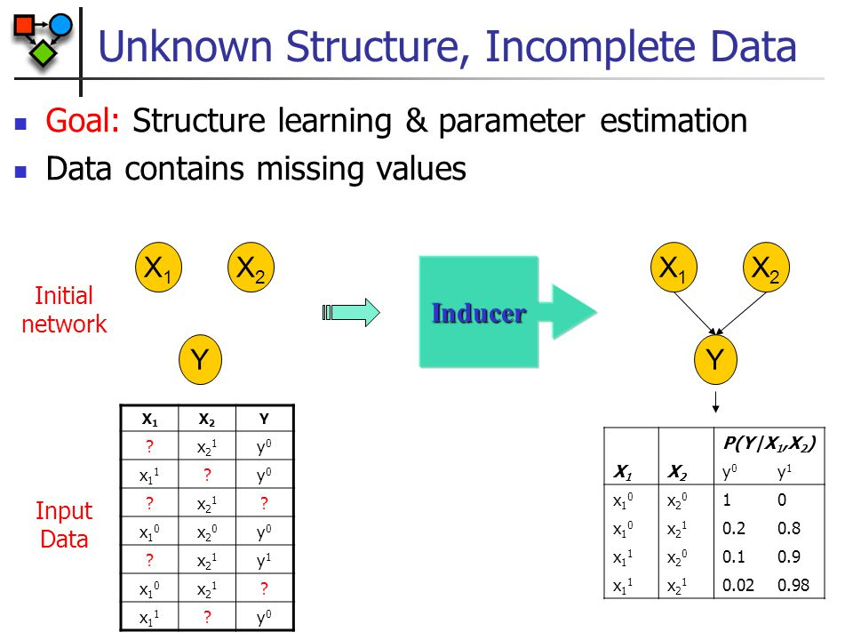 Bayesian Estimation in BayesNets Posteriors of  are independent given complete data Also holds for parameters within families Note context specific independence between  Y X=0 and  Y X=1 when given both X and Y XX X[1] X[M]X[2] … X Y Bayesian network Bayesian network for parameter estimation Y[1] Y[M]Y[2] …  Y X=0  Y X=1