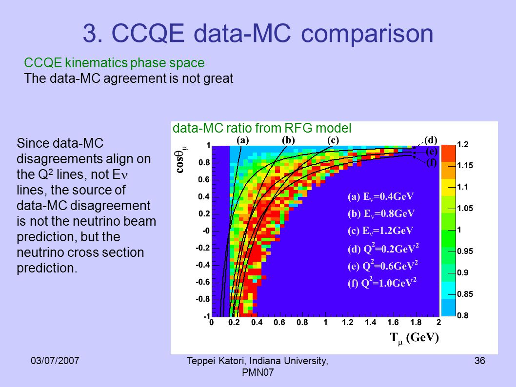 03/07/2007Teppei Katori, Indiana University, PMN07 36 3. CCQE data-MC comparison Since data-MC disagreements align on the Q 2 lines, not E lines, the