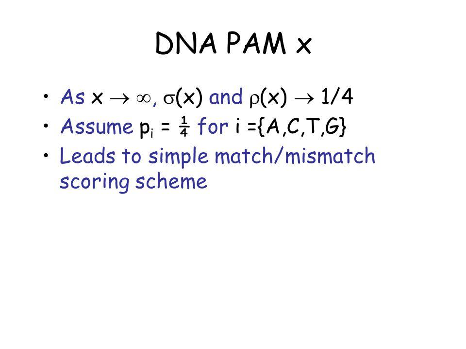 DNA PAM x: Scoring 