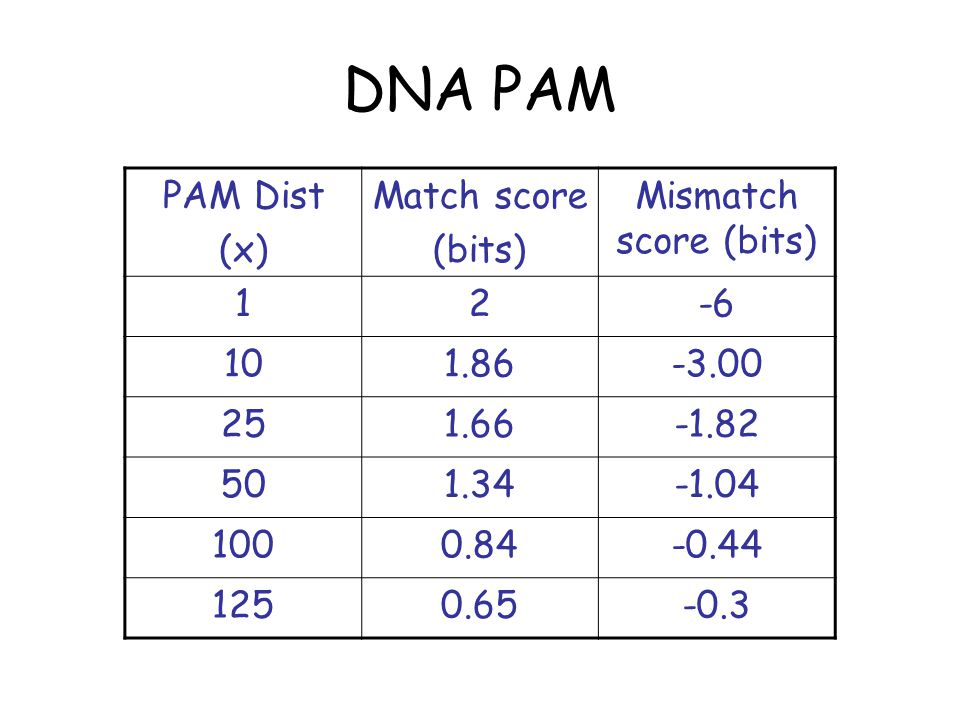 DNA PAM n: Scoring Log-odds score of alignment of length n with k mismatches: Odds score of same alignment:   )(4log)( )(4 )( xx xx    