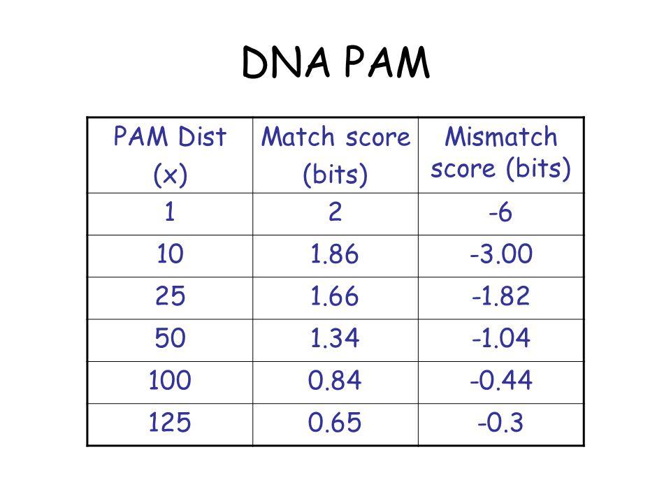 DNA PAM PAM Dist (x) Match score (bits) Mismatch score (bits) 12-6 101.86-3.00 251.66-1.82 501.34-1.04 1000.84-0.44 1250.65-0.3