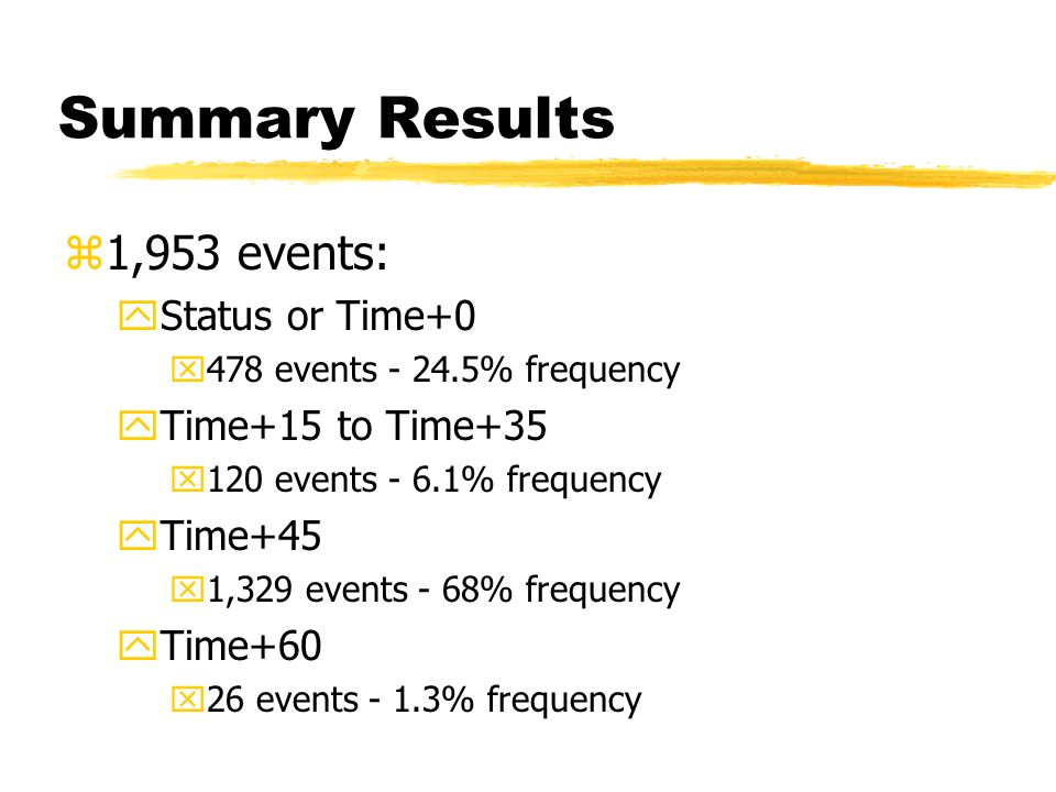 Summary Results z1,953 events: yStatus or Time+0 x478 events - 24.5% frequency yTime+15 to Time+35 x120 events - 6.1% frequency yTime+45 x1,329 events