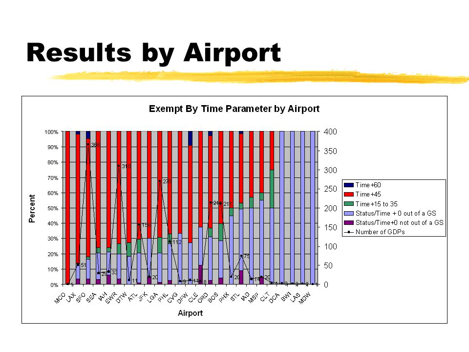 Results by Airport