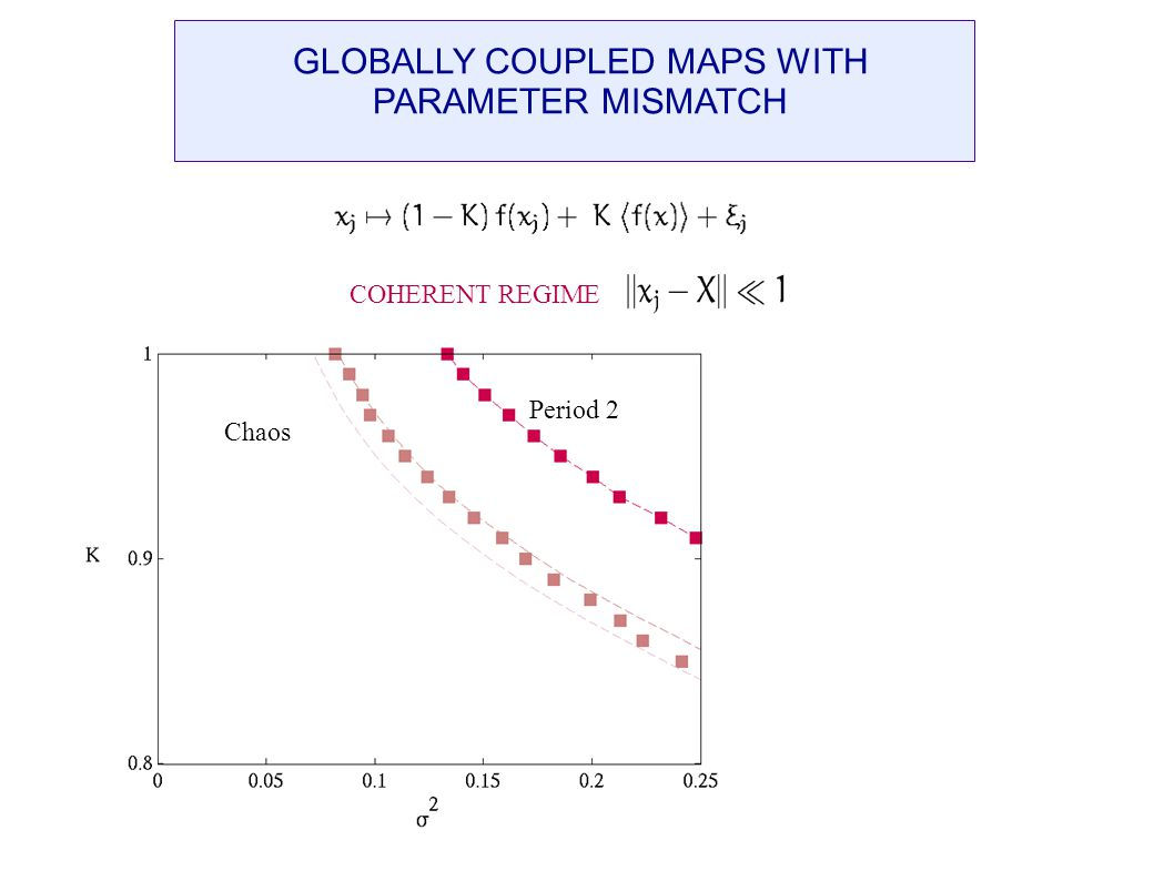 GLOBALLY COUPLED MAPS WITH PARAMETER MISMATCH Period 2 Chaos COHERENT REGIMES