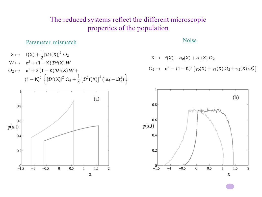 The reduced systems reflect the different microscopic properties of the population Noise Parameter mismatch
