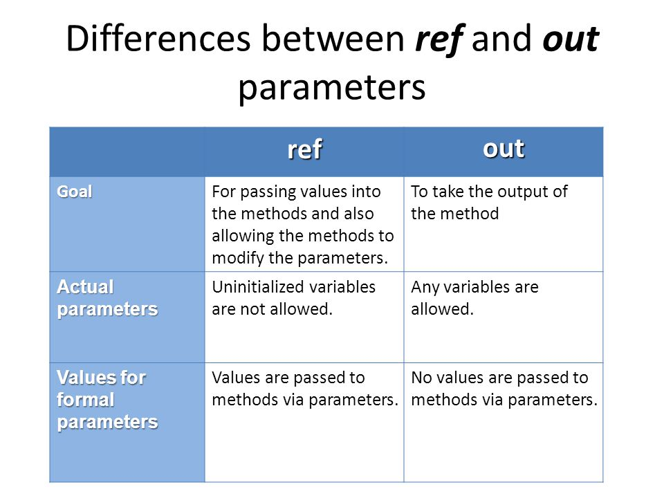 Differences between ref and out parameters refout GoalFor passing values into the methods and also allowing the methods to modify the parameters.