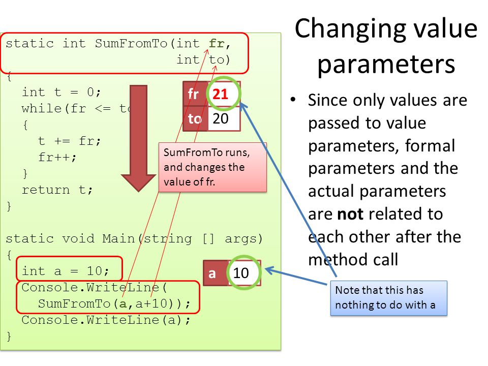 Changing value parameters Since only values are passed to value parameters, formal parameters and the actual parameters are not related to each other after the method call static int SumFromTo(int fr, int to) { int t = 0; while(fr <= to) { t += fr; fr++; } return t; } static void Main(string [] args) { int a = 10; Console.WriteLine( SumFromTo(a,a+10)); Console.WriteLine(a); } static int SumFromTo(int fr, int to) { int t = 0; while(fr <= to) { t += fr; fr++; } return t; } static void Main(string [] args) { int a = 10; Console.WriteLine( SumFromTo(a,a+10)); Console.WriteLine(a); } a10fr10 to20 21 SumFromTo runs, and changes the value of fr.
