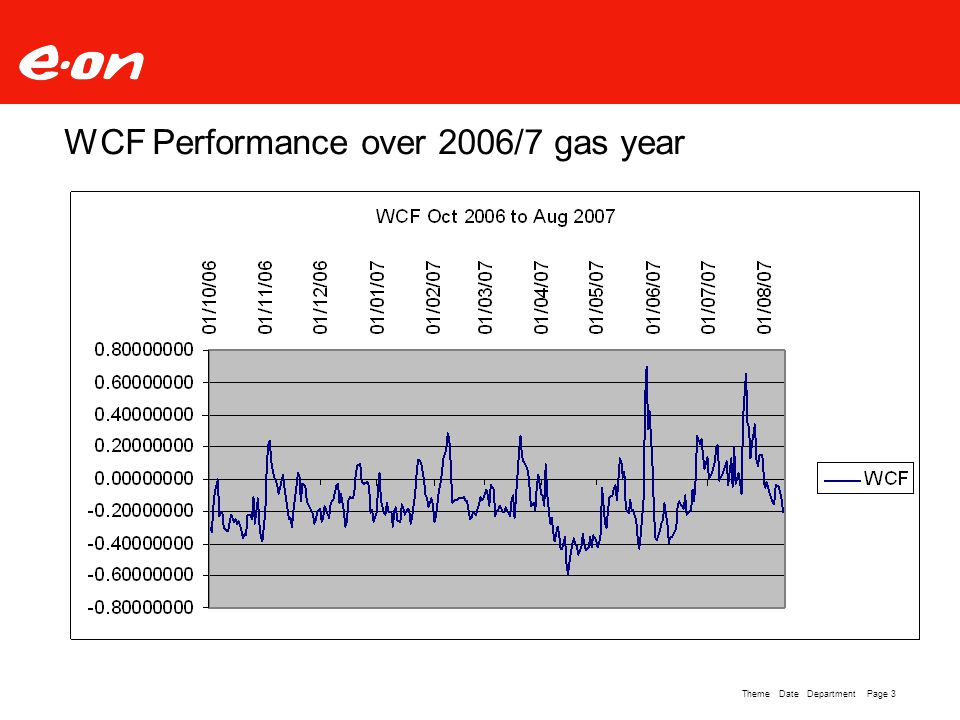 Page 3Theme Date Department WCF Performance over 2006/7 gas year