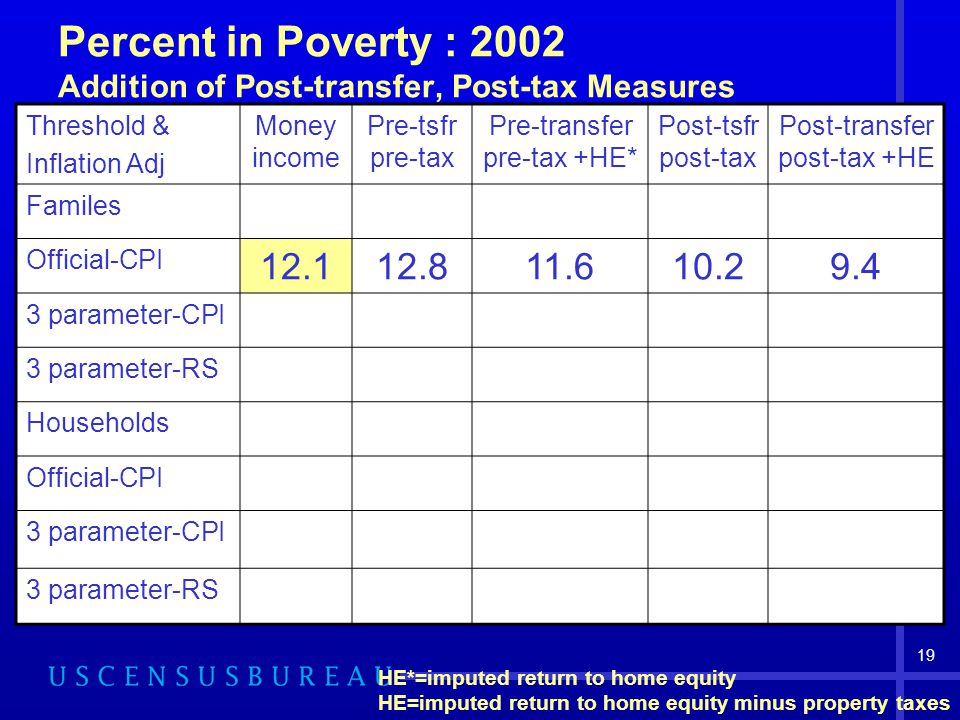 19 Percent in Poverty : 2002 Addition of Post-transfer, Post-tax Measures Threshold & Inflation Adj Money income Pre-tsfr pre-tax Pre-transfer pre-tax +HE* Post-tsfr post-tax Post-transfer post-tax +HE Familes Official-CPI 12.112.811.610.29.4 3 parameter-CPI 3 parameter-RS Households Official-CPI 3 parameter-CPI 3 parameter-RS HE*=imputed return to home equity HE=imputed return to home equity minus property taxes