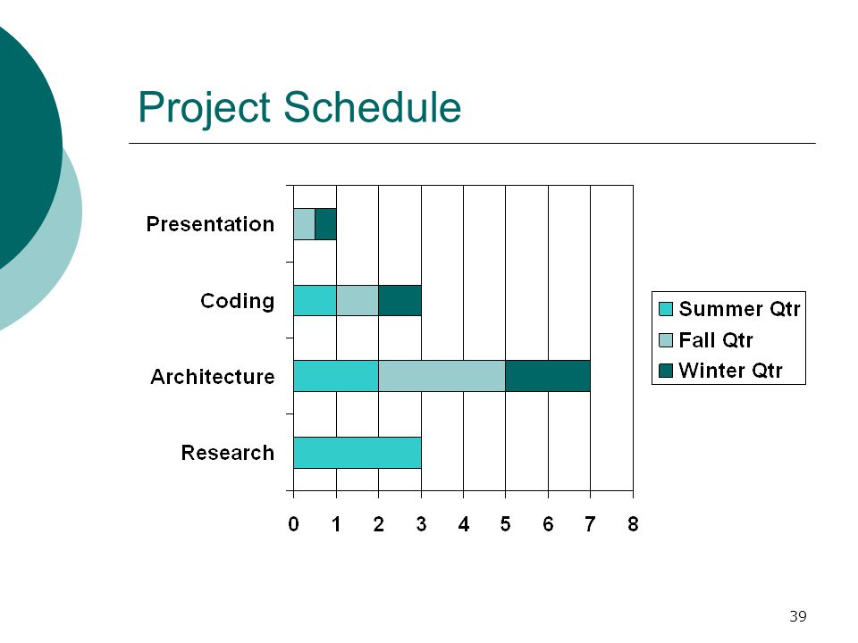 39 Project Schedule