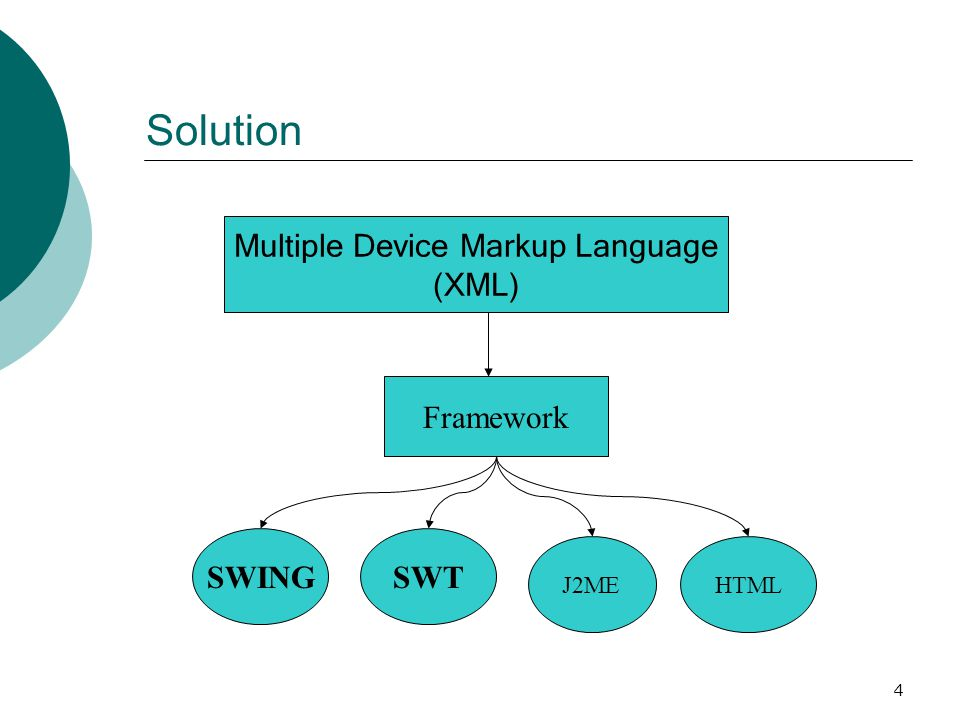 4 Solution Multiple Device Markup Language (XML) Framework SWING HTMLJ2ME SWT