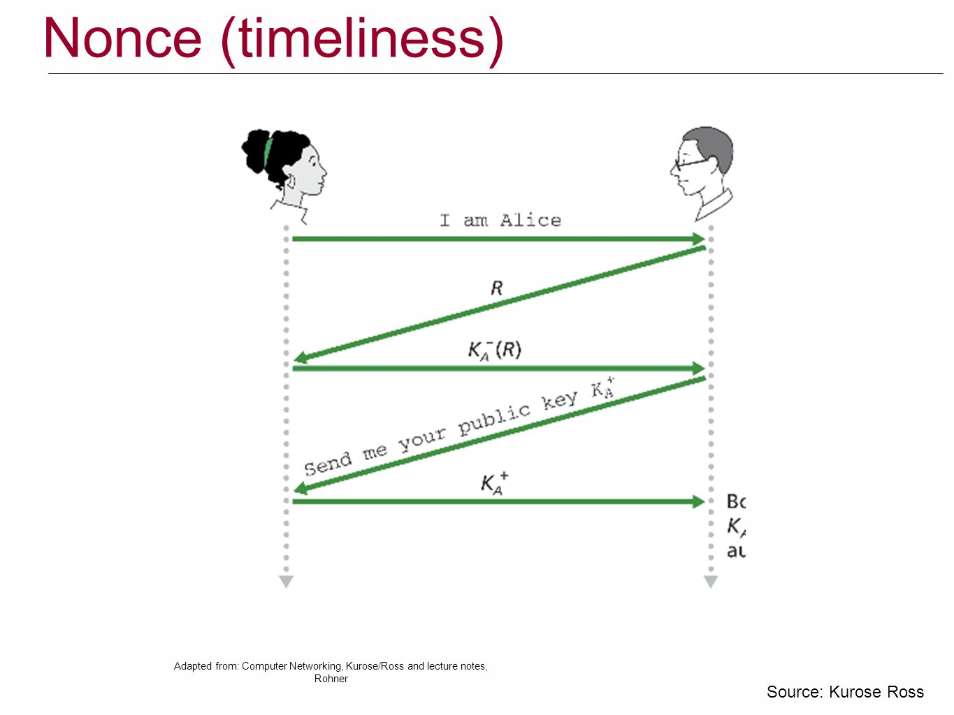Nonce (timeliness) Source: Kurose Ross Adapted from: Computer Networking, Kurose/Ross and lecture notes, Rohner