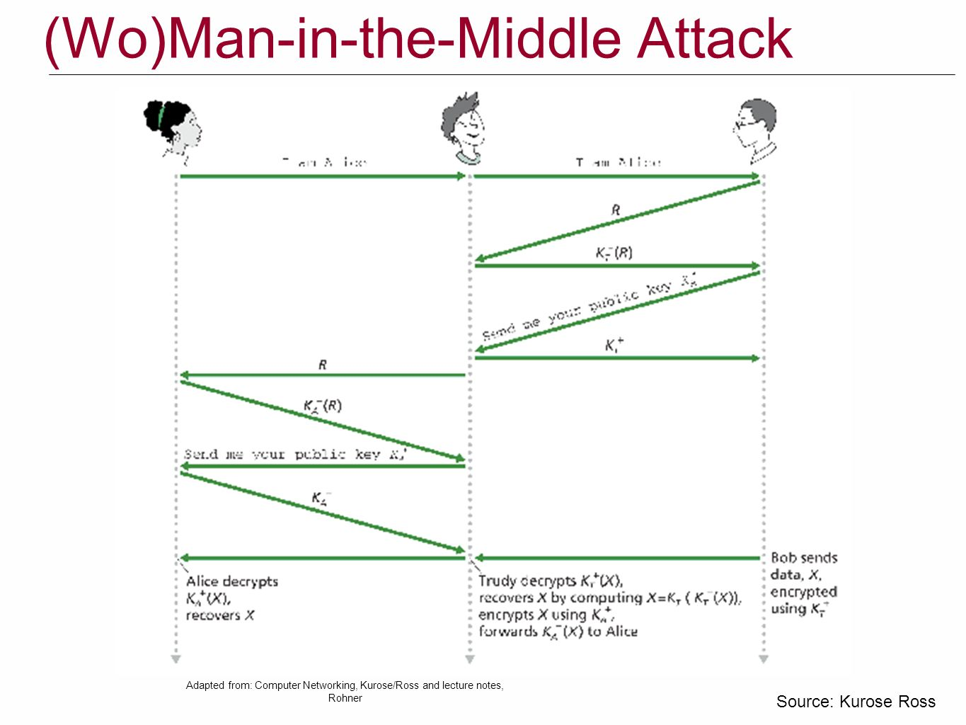 (Wo)Man-in-the-Middle Attack Source: Kurose Ross Adapted from: Computer Networking, Kurose/Ross and lecture notes, Rohner