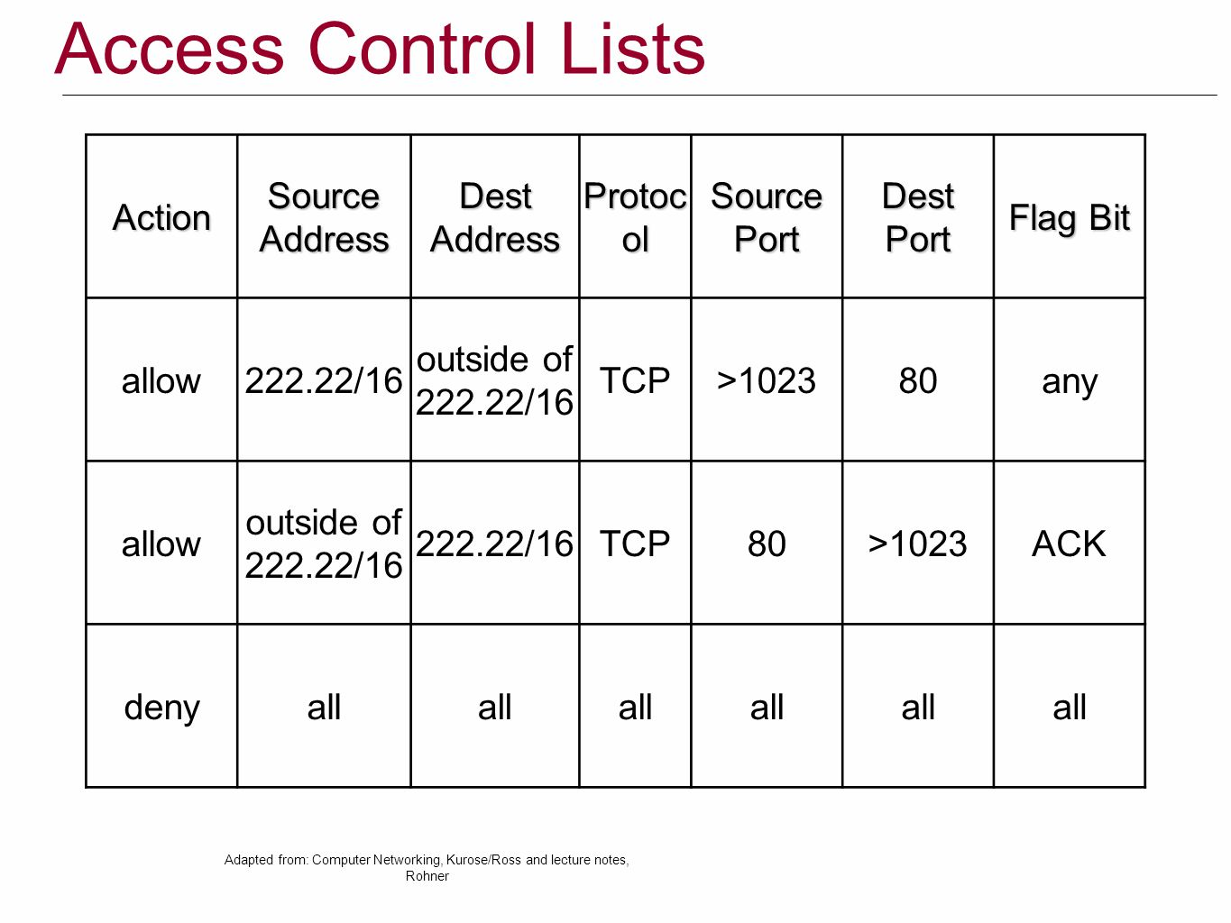 Access Control ListsActionSourceAddressDestAddress Protoc ol SourcePortDestPort Flag Bit allow222.22/16 outside of 222.22/16 TCP>102380any allow outside of 222.22/16 TCP80>1023ACK denyall Adapted from: Computer Networking, Kurose/Ross and lecture notes, Rohner