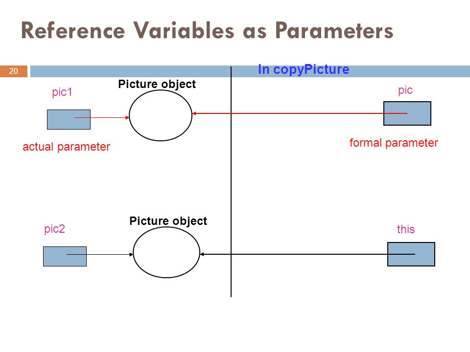 Reference Variables as Parameters 20 pic1 pic2 Picture object In copyPicture pic this actual parameter formal parameter