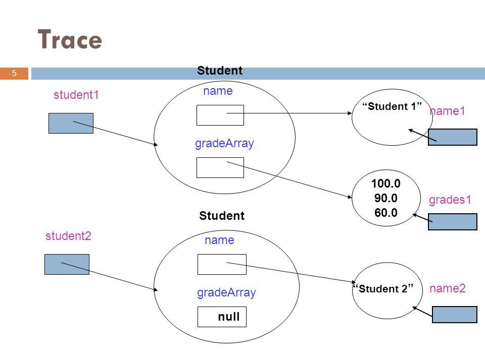 5 student1 student2 name gradeArray Student name gradeArray Student Student 2 Student 1 100.0 90.0 60.0 null name2 name1 grades1 Trace