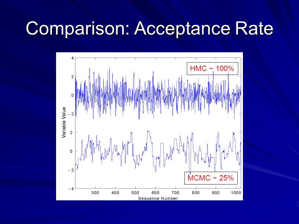 Comparison: Acceptance Rate HMC ~ 100% MCMC ~ 25%