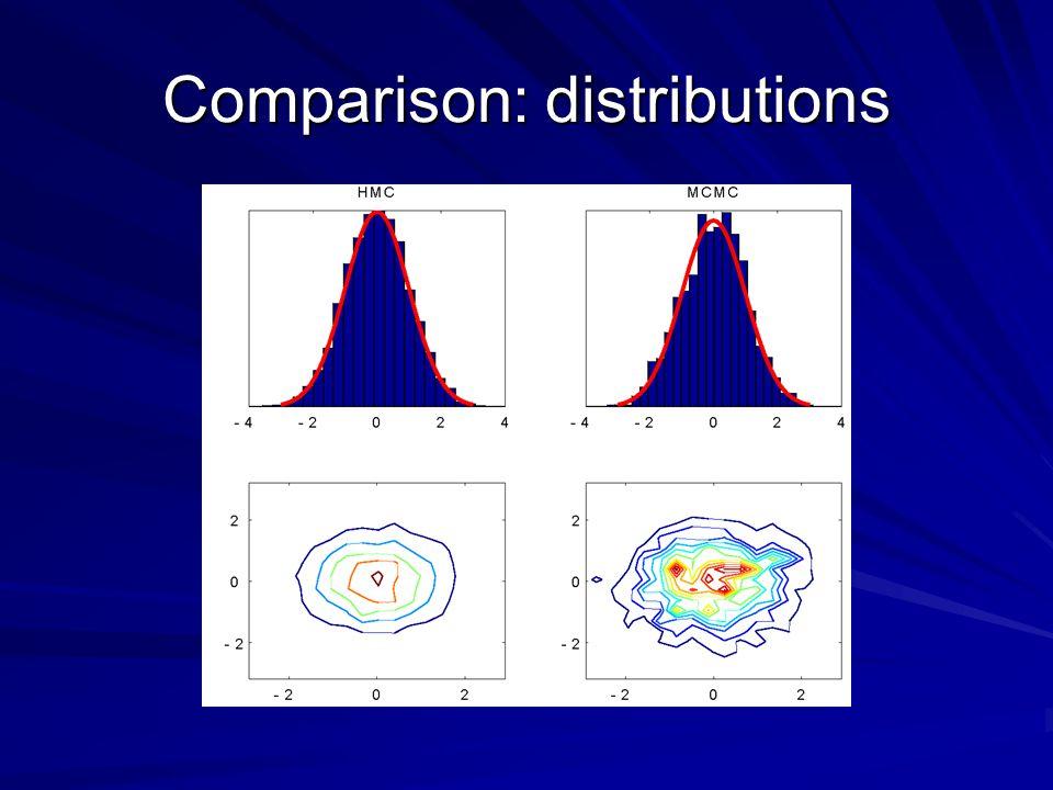 Comparison: distributions