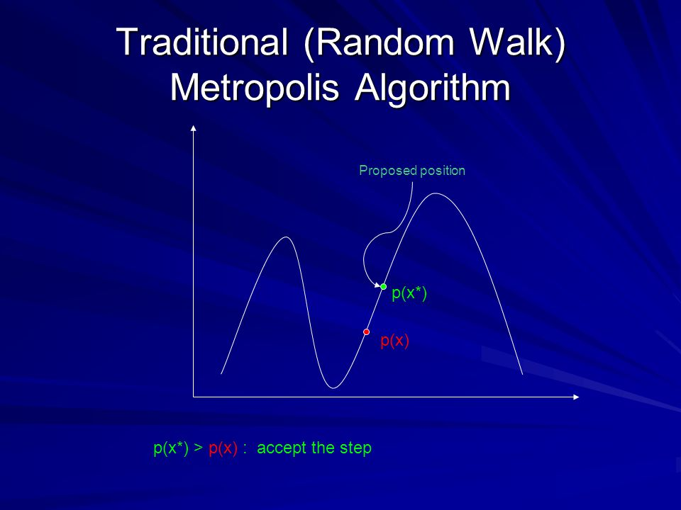 Traditional (Random Walk) Metropolis Algorithm Proposed position p(x) p(x*) p(x*) < p(x) : accept the step with probability p(x*)/p(x) Otherwise take another sample at x