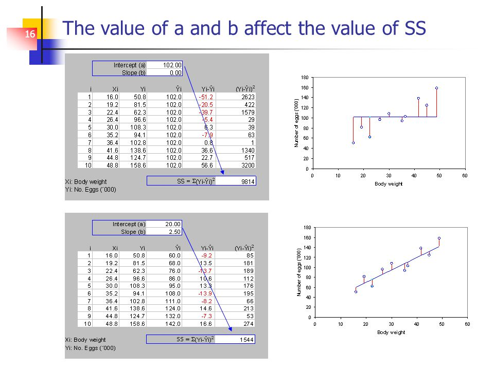 16 The value of a and b affect the value of SS