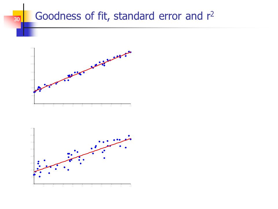 30 Goodness of fit, standard error and r 2