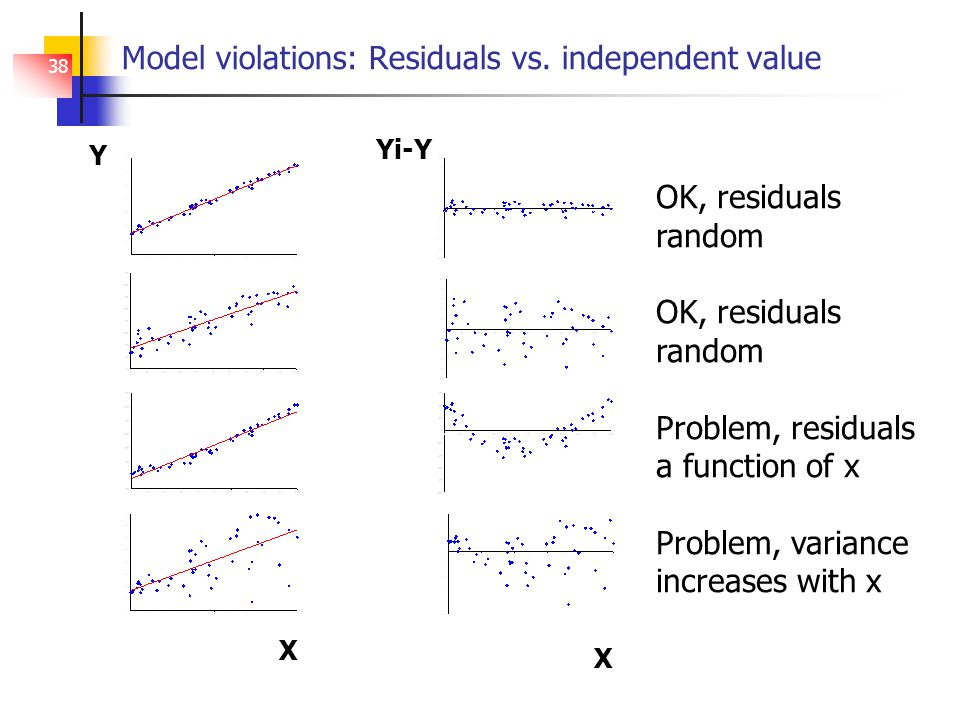 38 Model violations: Residuals vs.