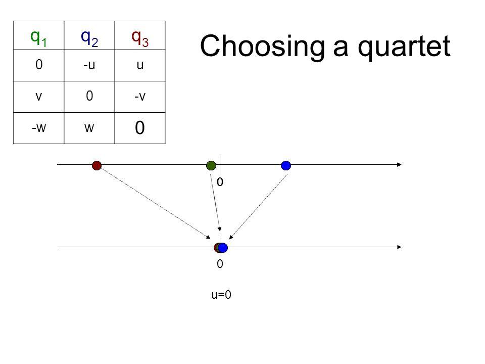 Choosing a quartet 0 0 00 q1q1 q2q2 q3q3 0-uu v0-v -ww 0 u=0