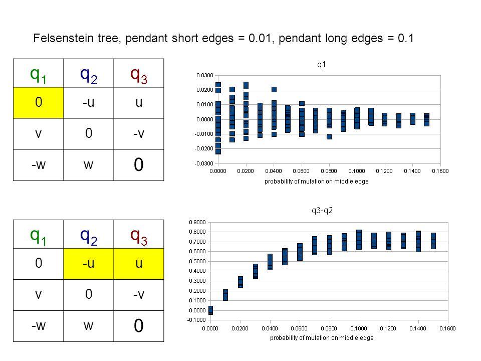 q1q1 q2q2 q3q3 0-uu v0-v -ww 0 q1q1 q2q2 q3q3 0-uu v0-v -ww 0 Felsenstein tree, pendant short edges = 0.01, pendant long edges = 0.1