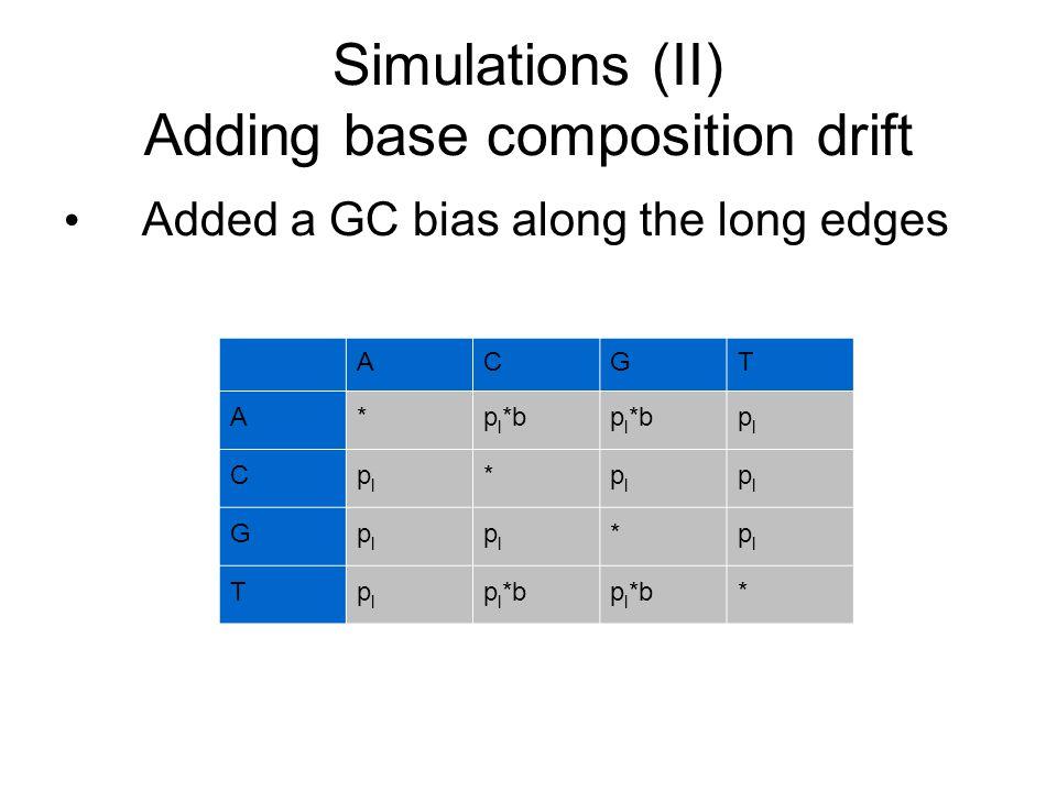 Simulations (II) Adding base composition drift Added a GC bias along the long edges ACGT A*p l *b plpl Cplpl *plpl plpl Gplpl plpl *plpl Tplpl *