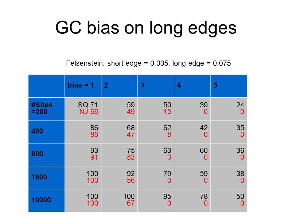 GC bias on long edges bias = 12345 #Sites =200 SQ 71 NJ 66 59 49 50 15 39 0 24 0 400 86 68 47 62 8 42 0 35 0 800 93 91 75 53 63 3 60 0 36 0 1600 100 92 56 79 0 59 0 38 0 10000 100 67 95 0 78 0 50 0 Felsenstein: short edge = 0.005, long edge = 0.075