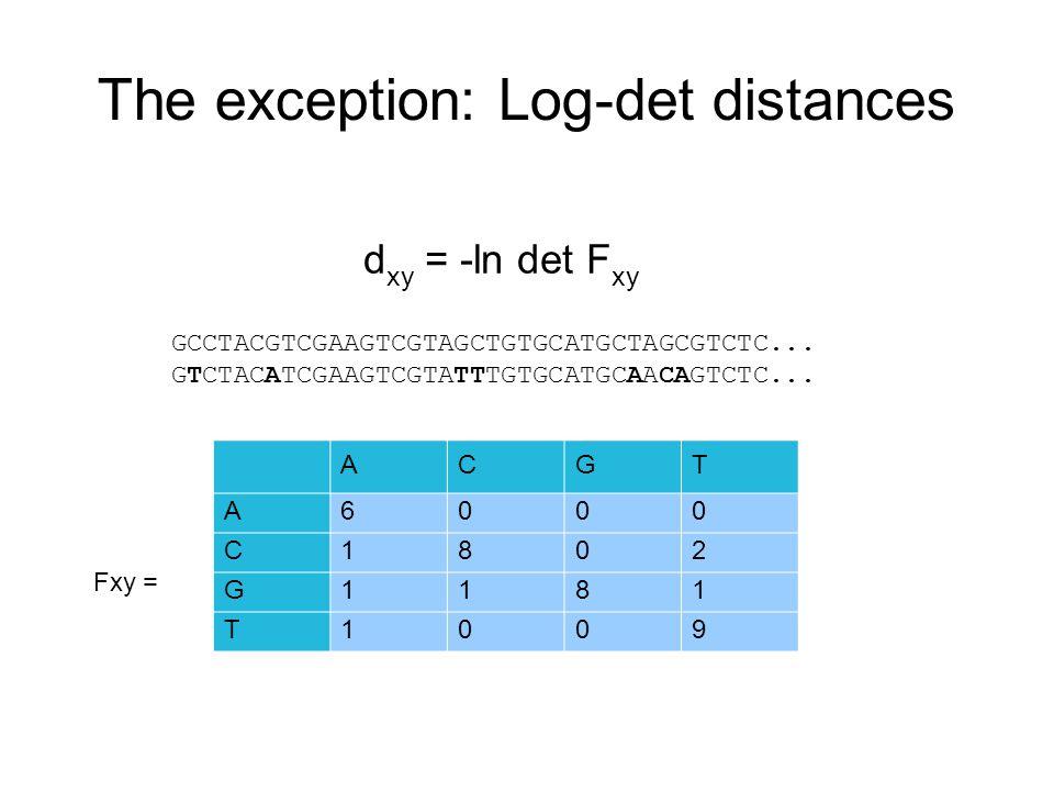 The exception: Log-det distances d xy = -ln det F xy GCCTACGTCGAAGTCGTAGCTGTGCATGCTAGCGTCTC...