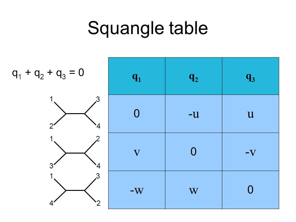 Squangle table 1 2 3 4 1 3 2 4 1 4 3 2 q1q1 q2q2 q3q3 0 -uu v 0 -v -ww 0 q 1 + q 2 + q 3 = 0