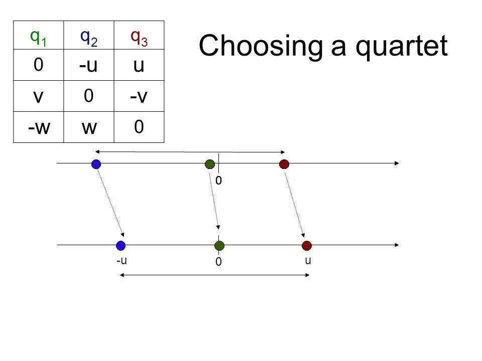 Choosing a quartet 0 0 00 q1q1 q2q2 q3q3 0 -uu v 0 -v -ww 0 u -u