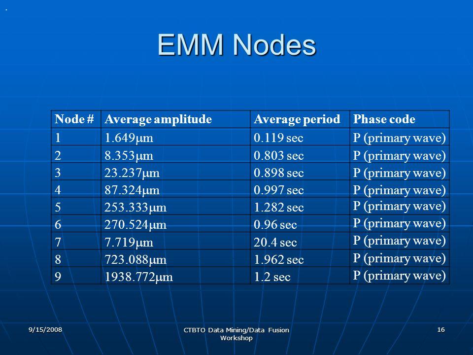 EMM Nodes 9/15/2008 CTBTO Data Mining/Data Fusion Workshop 16 Node #Average amplitudeAverage periodPhase code 1 1.649  m 0.119 secP (primary wave) 2 8.353  m 0.803 secP (primary wave) 3 23.237  m 0.898 secP (primary wave) 4 87.324  m 0.997 secP (primary wave) 5 253.333  m 1.282 sec P (primary wave) 6 270.524  m 0.96 sec P (primary wave) 7 7.719  m 20.4 sec P (primary wave) 8 723.088  m 1.962 sec P (primary wave) 9 1938.772  m 1.2 sec P (primary wave).