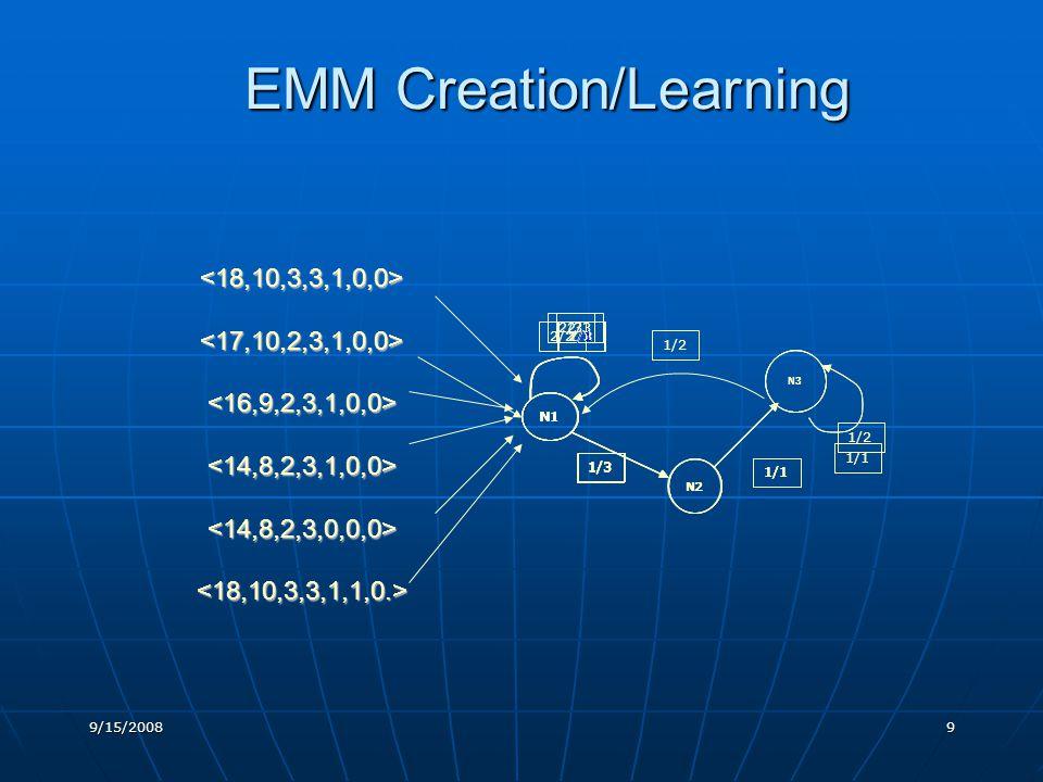 EMM Creation/Learning 9/15/20089 <18,10,3,3,1,0,0><17,10,2,3,1,0,0><16,9,2,3,1,0,0><14,8,2,3,1,0,0><14,8,2,3,0,0,0><18,10,3,3,1,1,0.> 1/3 N1 N2 2/3 N3 1/1 1/3 N1 N2 2/3 1/1 N3 1/1 1/2 1/3 N1 N2 2/3 1/2 N3 1/1 2/3 1/3 N1 N2 N1 2/2 1/1 N1 1