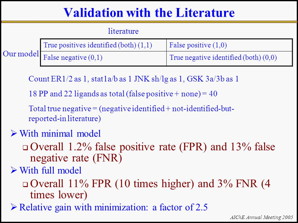 AIChE Annual Meeting 2005 Validation with the Literature True positives identified (both) (1,1)False positive (1,0) False negative (0,1)True negative identified (both) (0,0) literature Count ER1/2 as 1, stat1a/b as 1 JNK sh/lg as 1, GSK 3a/3b as 1 18 PP and 22 ligands as total (false positive + none) = 40 Total true negative = (negative identified + not-identified-but- reported-in literature) Our model  With minimal model  Overall 1.2% false positive rate (FPR) and 13% false negative rate (FNR)  With full model  Overall 11% FPR (10 times higher) and 3% FNR (4 times lower)  Relative gain with minimization: a factor of 2.5