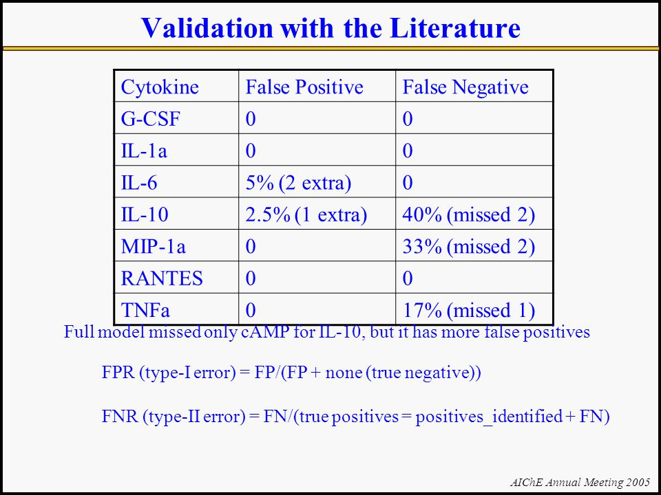 AIChE Annual Meeting 2005 Validation with the Literature CytokineFalse PositiveFalse Negative G-CSF00 IL-1a00 IL-65% (2 extra)0 IL-102.5% (1 extra)40% (missed 2) MIP-1a033% (missed 2) RANTES00 TNFa017% (missed 1) Full model missed only cAMP for IL-10, but it has more false positives FPR (type-I error) = FP/(FP + none (true negative)) FNR (type-II error) = FN/(true positives = positives_identified + FN)