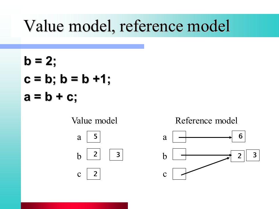 Value model, reference model b = 2; c = b; b = b +1; a = b + c; 5 2 2 a b c a b c Value modelReference model 6 3 2 3