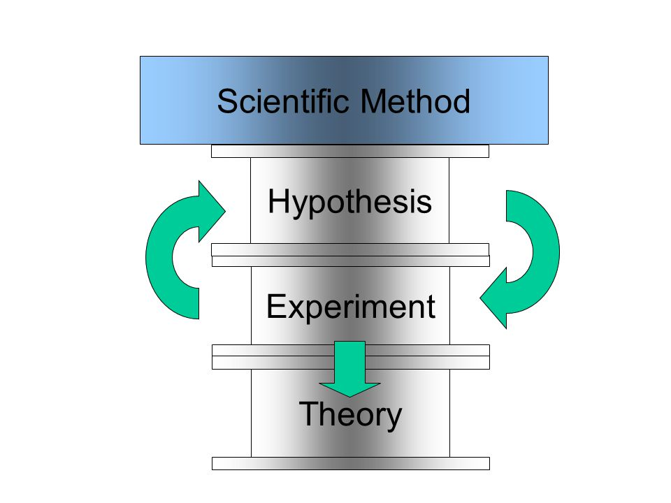 Theory Scientific Method Experiment Hypothesis