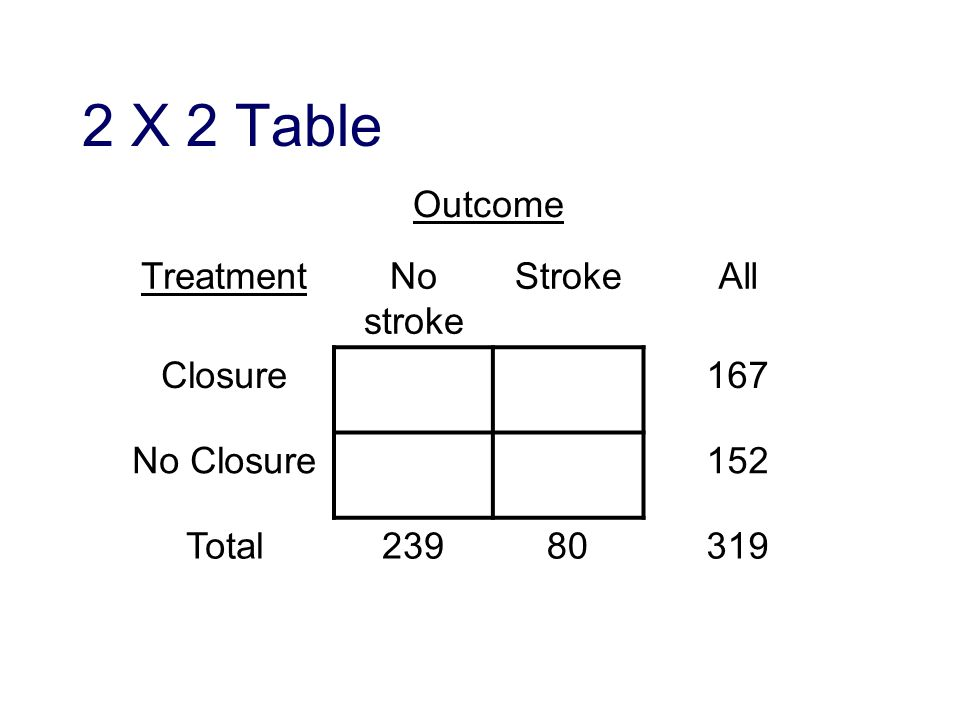 2 X 2 Table Outcome TreatmentNo stroke StrokeAll Closure167 No Closure152 Total23980319