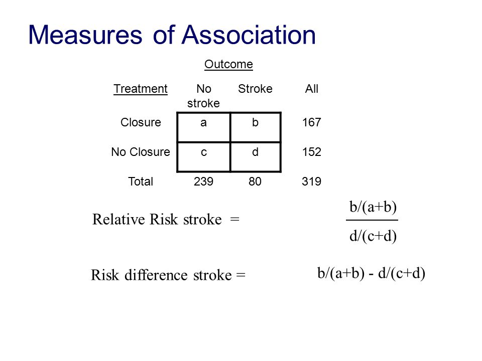 Relative Risk stroke = b/(a+b) d/(c+d) Risk difference stroke = b/(a+b) - d/(c+d) Measures of Association Outcome TreatmentNo stroke StrokeAll Closureab167 No Closurecd152 Total23980319