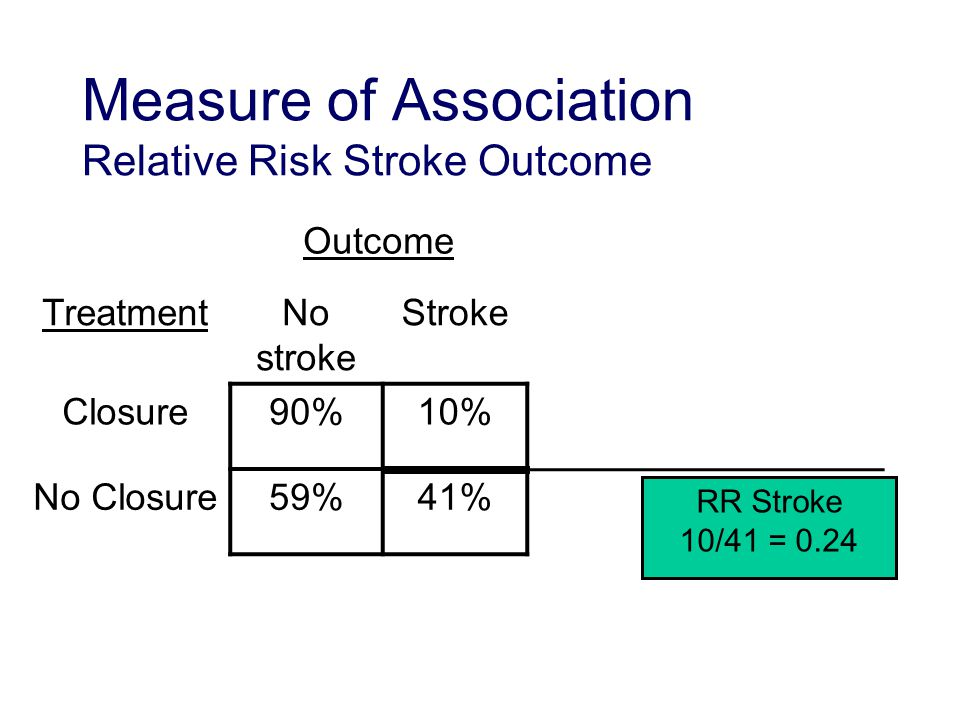 Measure of Association Relative Risk Stroke Outcome Outcome TreatmentNo stroke Stroke Closure90%10% No Closure59%41% RR Stroke 10/41 = 0.24