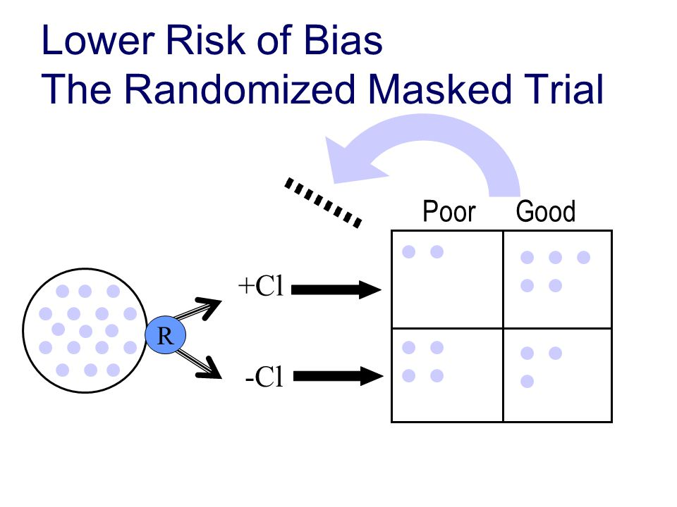 Lower Risk of Bias The Randomized Masked Trial +Cl -Cl Poor Good R