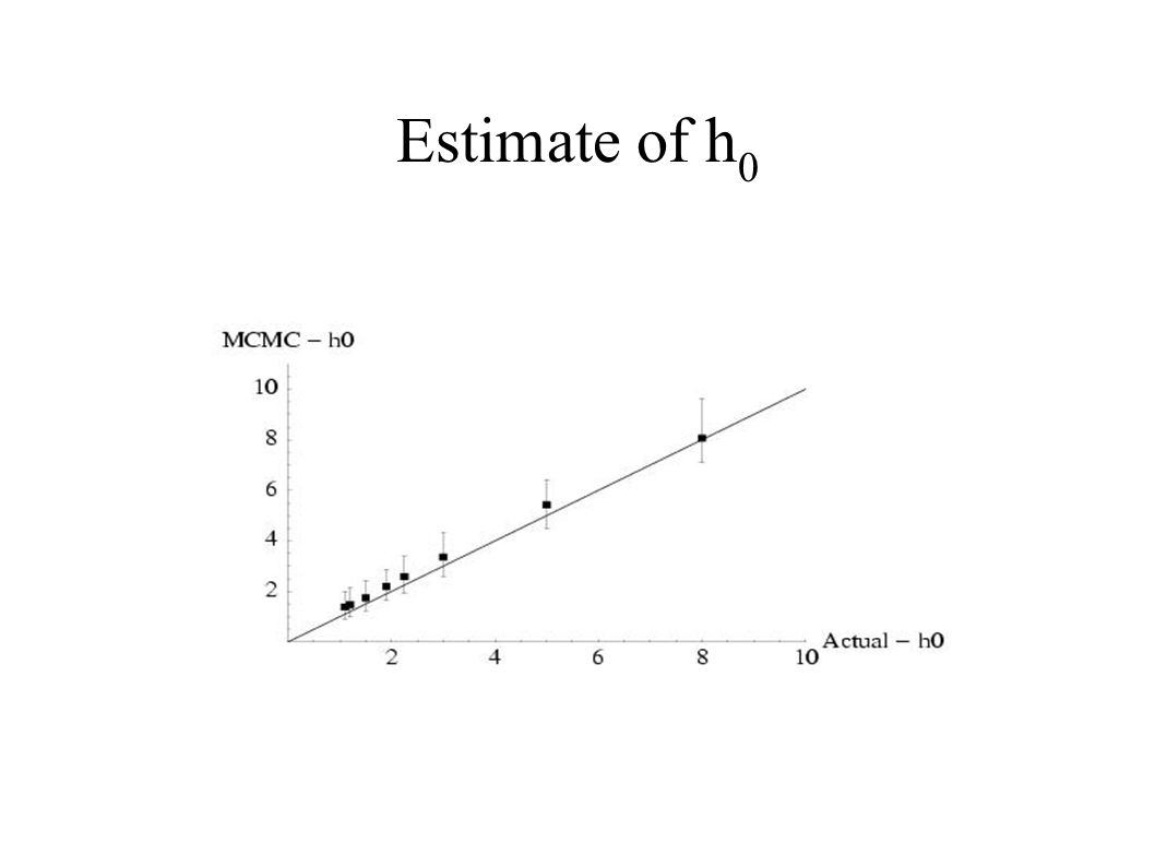 Estimate of h 0