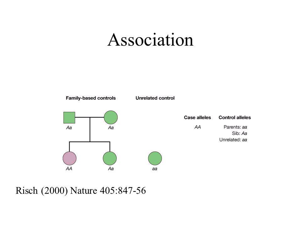 Association Risch (2000) Nature 405:847-56