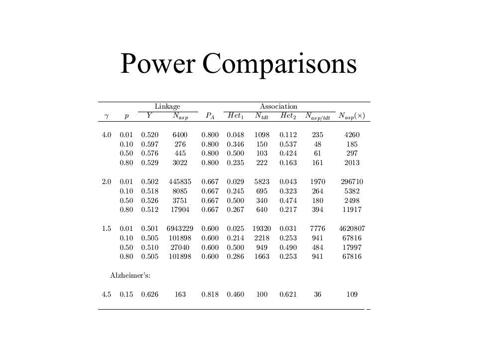 Power Comparisons