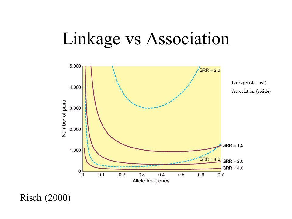 Linkage vs Association Linkage (dashed) Association (solide) Risch (2000)